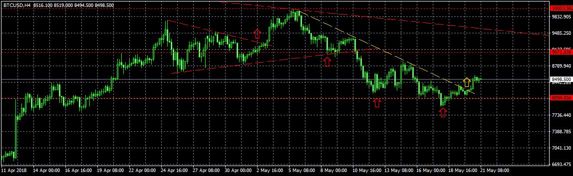 Анализ цены биткоина: коррекция позади?