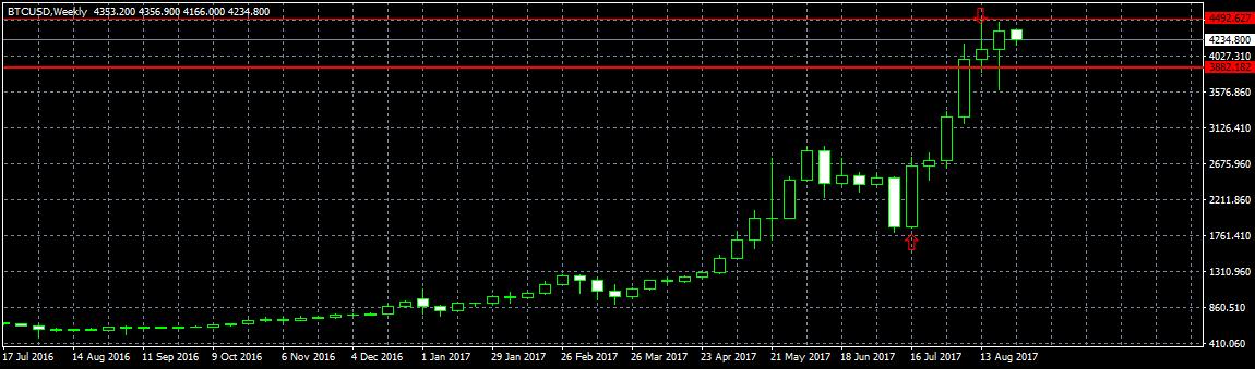 Анализ цены биткоина: растущая волатильность