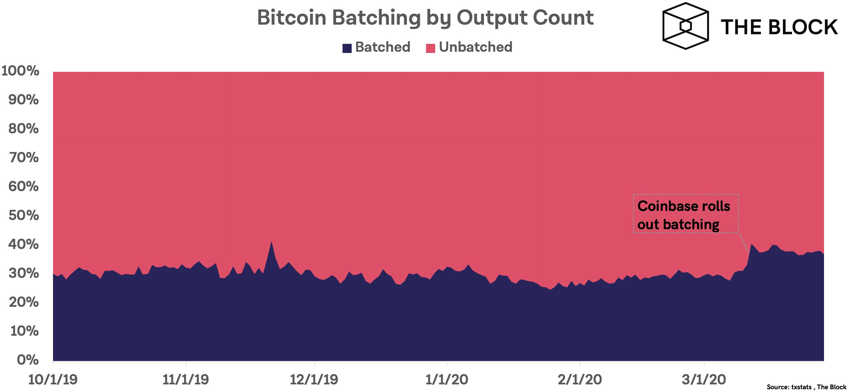 Отчет: объем торгов биткоин-бирж вырос на 61% в первом квартале 2020 года