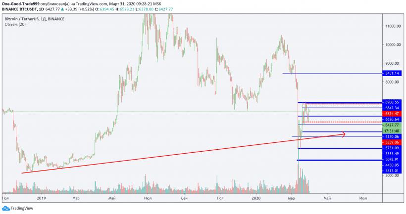 Трейдер рассказал, какие отметки протестирует цена биткоина