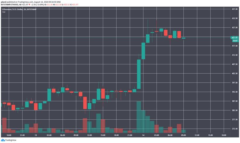 Цена Ethereum впервые за два года закрепилась выше 0