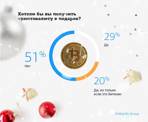 Жители России назвали криптовалюту одним изсамых желанных подарков наНовый год
