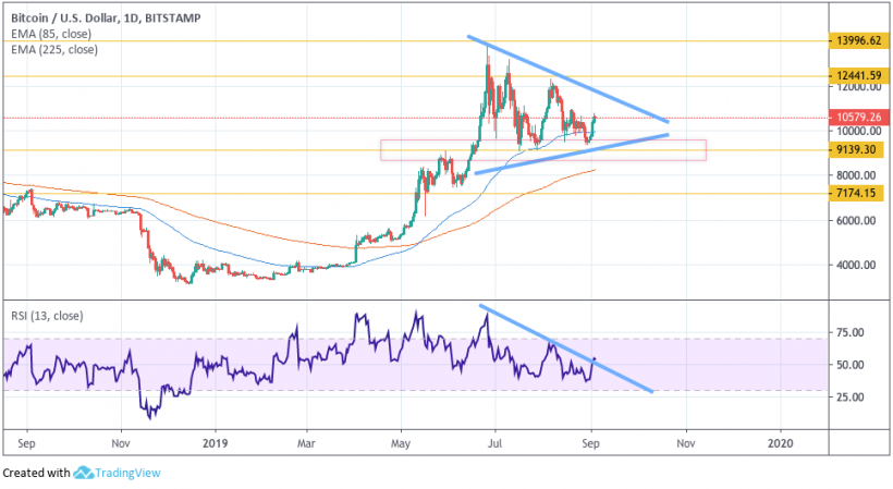 cryptocurrency rsi chart