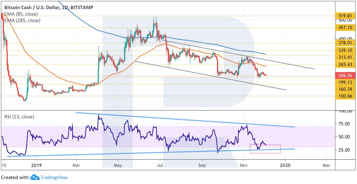 Анализ цен криптовалют: давление медведей сохраняется