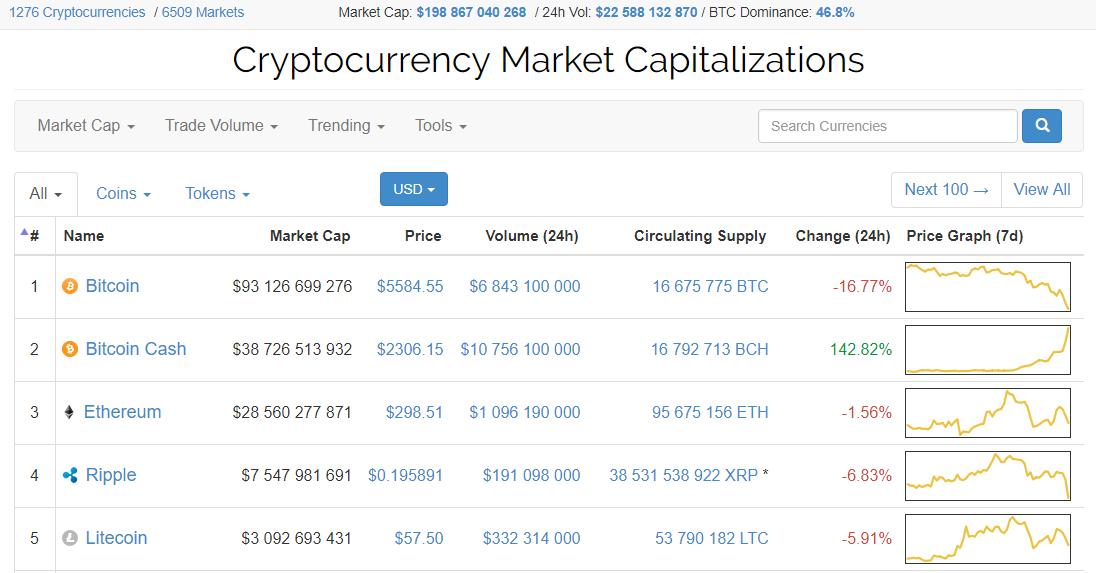 Bitcoin Cash поднялся вцене на $1000 заодин день