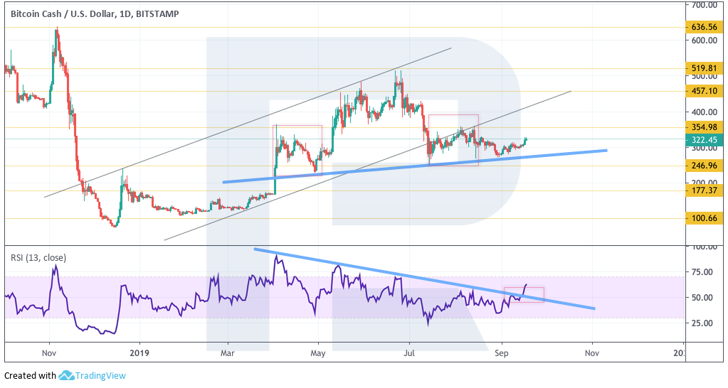 Анализ цен криптовалют: биткоин безучастен к взлету альткоинов
