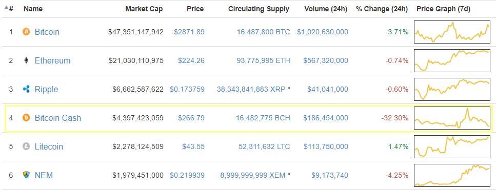 Bcc bitcoin cash bittrex