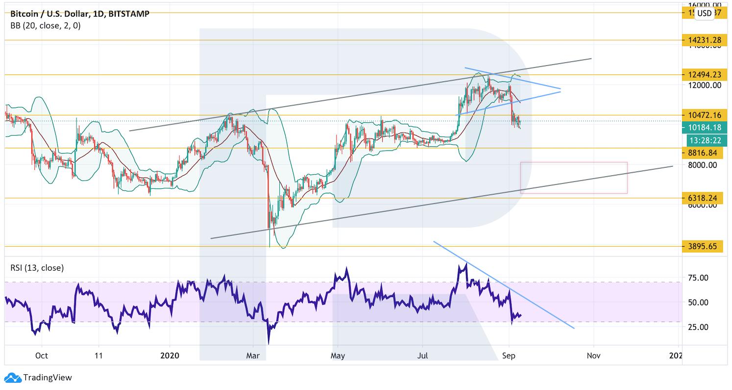 Анализ цен криптовалют: коррекция на рынке продолжается