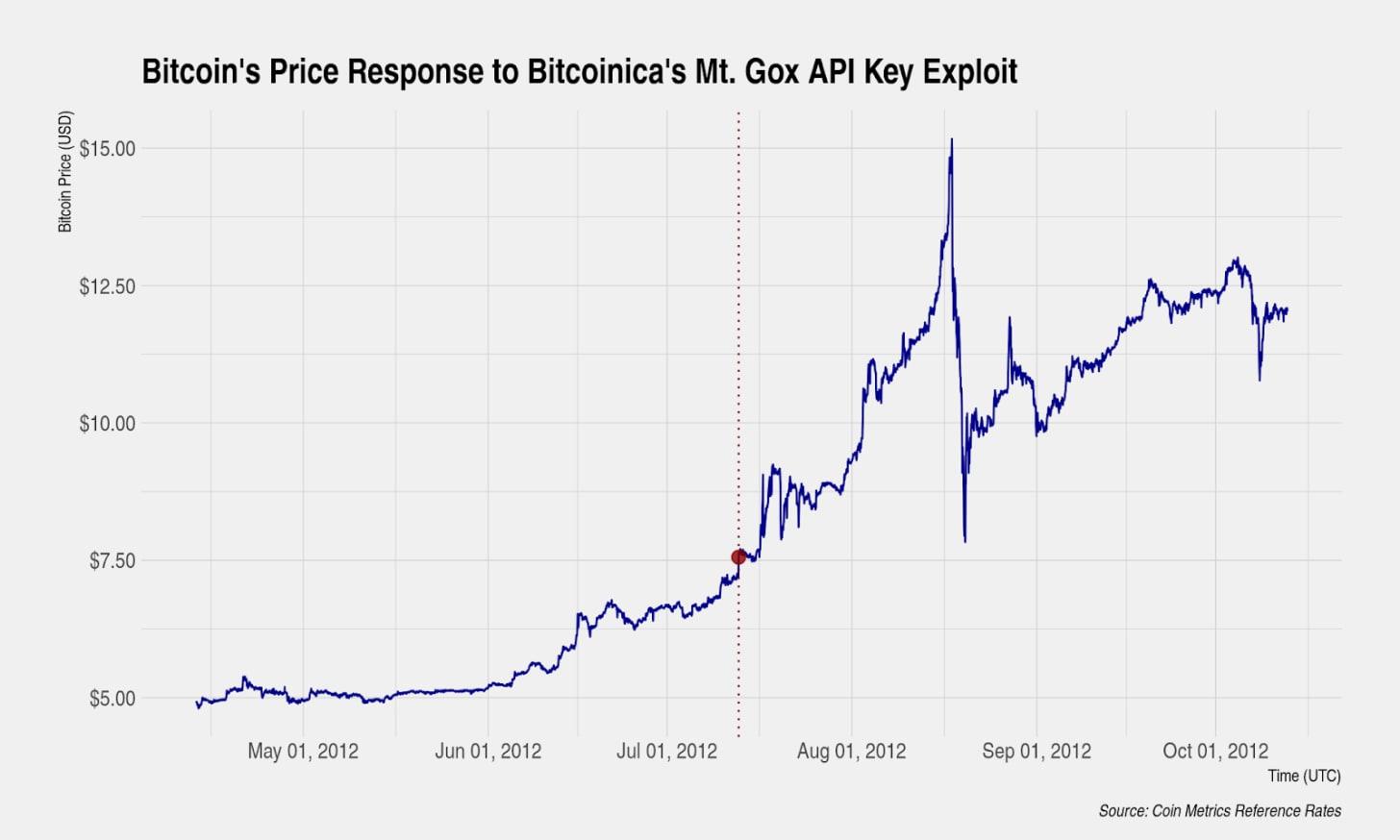 api bitcoin preț usd