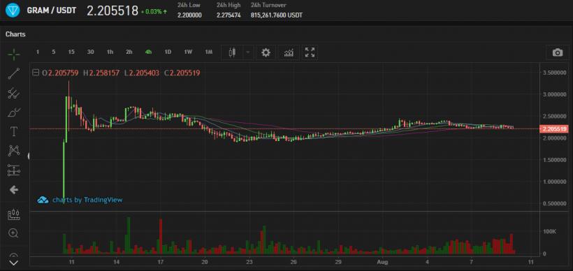 Gram/USDT Chart