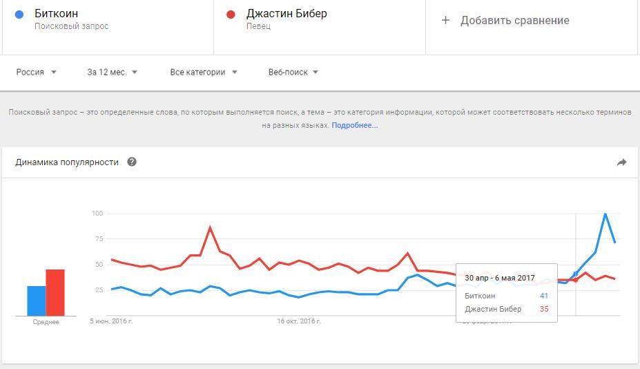 Биткоин в России стал популярнее Джастина Бибера и Филиппа Киркорова
