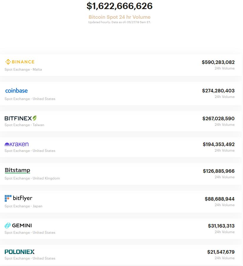 Аналитик: из-за проблем с Bitfinex стейблкоин Tether стал обеспечен лишь на 75%