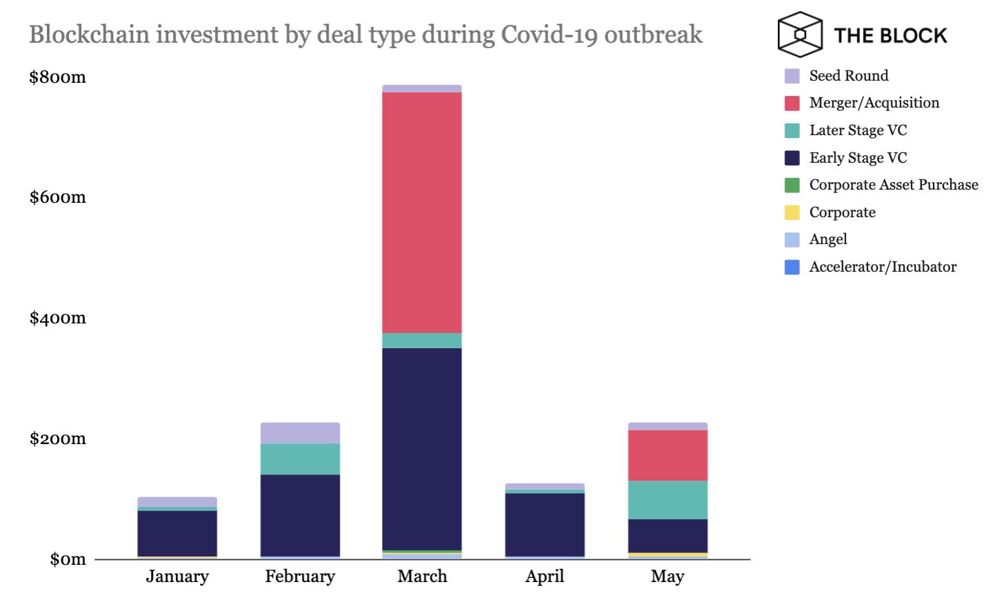 Как коронавирус повлиял на динамику инвестиций в биткоин-индустрию