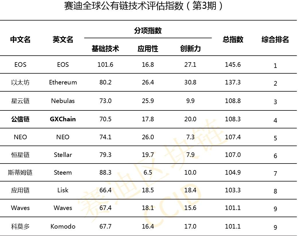 Китайские власти вновь назвали EOS лучшим блокчейн-проектом