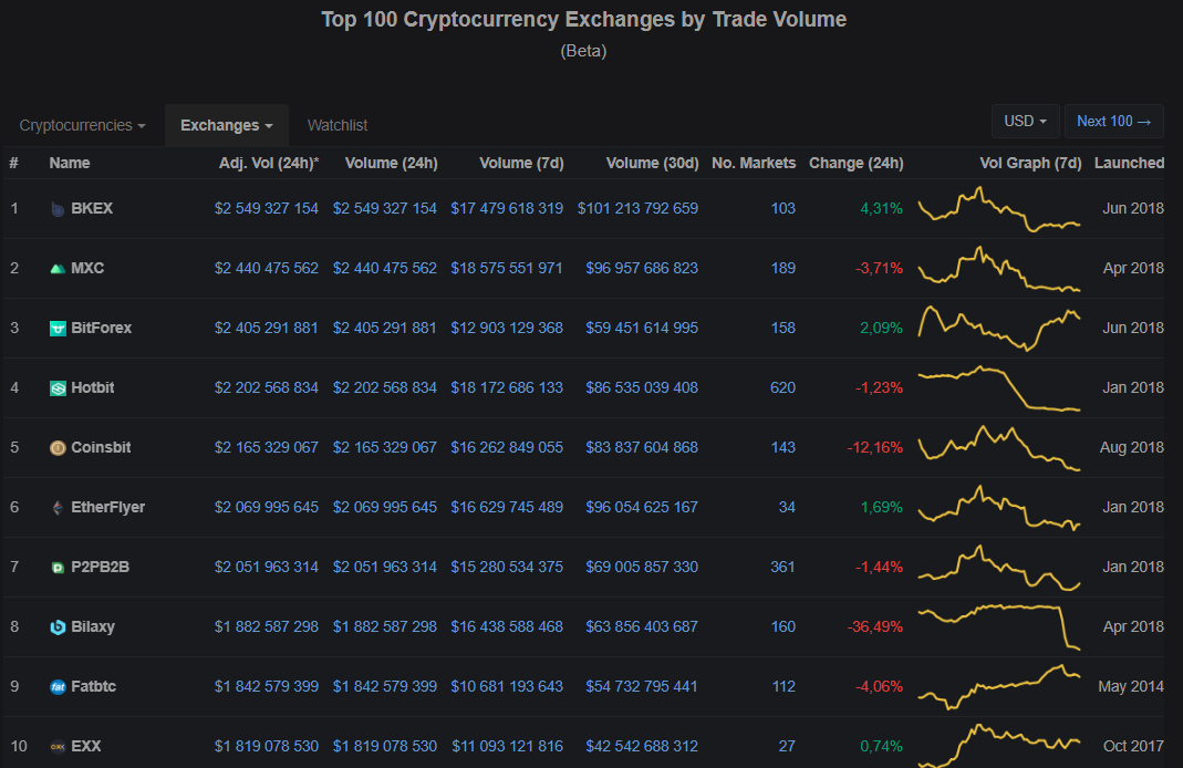 cryptocurrency market tab