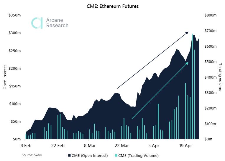 Открытый интерес по Ethereum-фьючерсам на CME приблизился к $300 млн