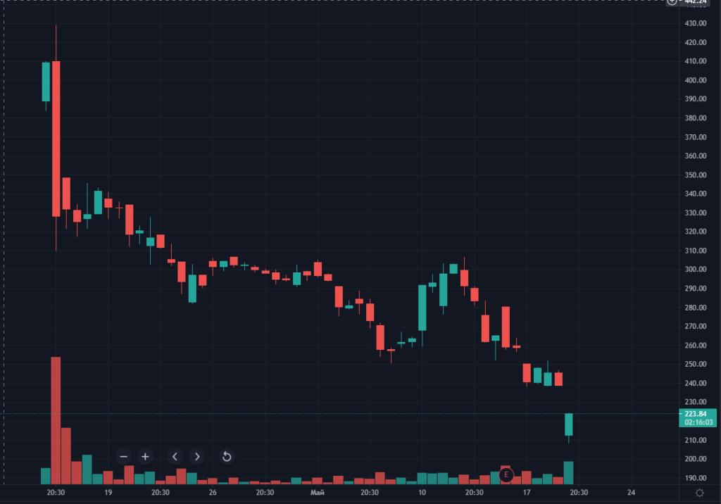 Акции Coinbase, MicroStrategy и Galaxy Digital упали на фоне обвала биткоина