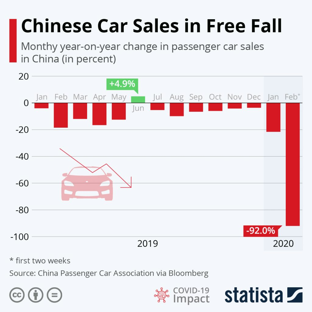 Chinese Car Sales 2018–2020