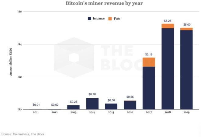 Доход майнеров биткоина в 2019 году составил почти $5 млрд. При этом доход от комиссий (Fees) заметно сократился по сравнению с 2017 и 2018 годом.