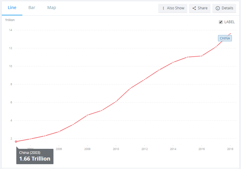 China's GDP chart between 2003 and 2018