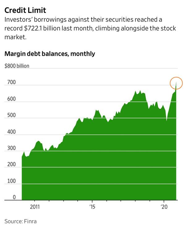Мнение: фондовый рынок США ждет обвал времен краха доткомов