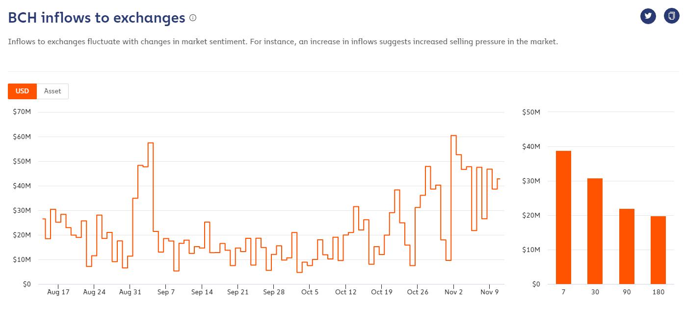 Пользователи переместили 1 млн Bitcoin Cash на биржи в преддверии хардфорка