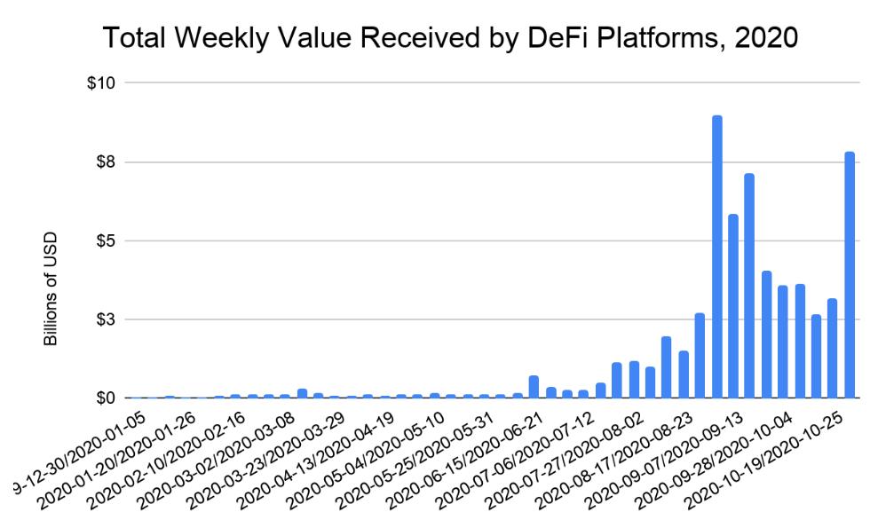 Chainalysis: у DeFi-проектов неопределенный регуляторный статус