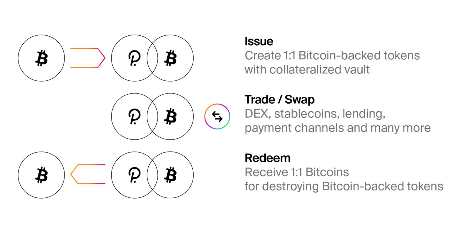 В начале 2021 года в сети Polkadot появится токенизированный биткоин