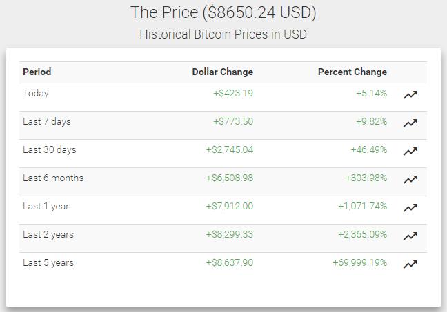 2010 курс доллару к биткоина-14