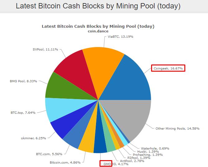 GMO Internet значительно активизировала добычу Bitcoin Cash