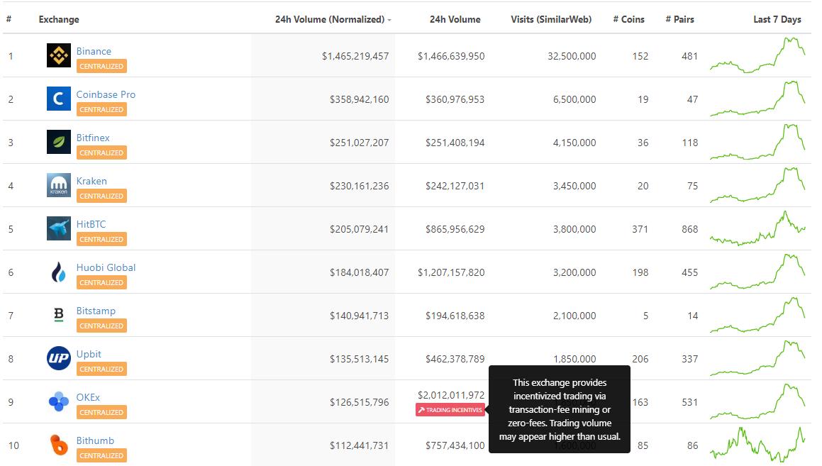 CoinGecko представил рейтинг биткоин-бирж с реальными объемами торгов
