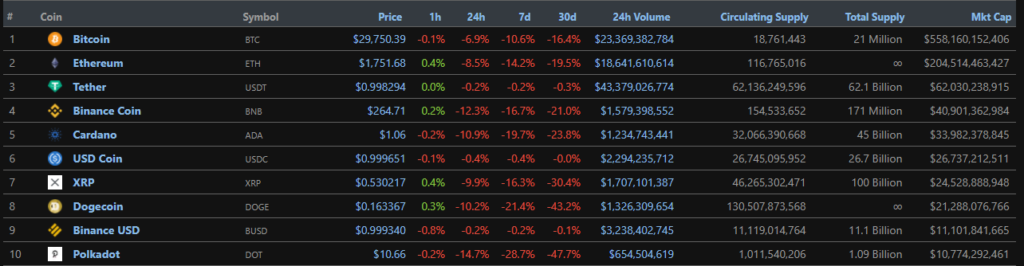 Цена биткоина упала ниже $30 000
