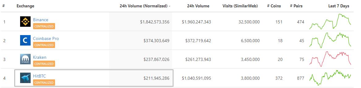 Пользователи биткоин-биржи HitBTC жалуются на трудности с выводом средств