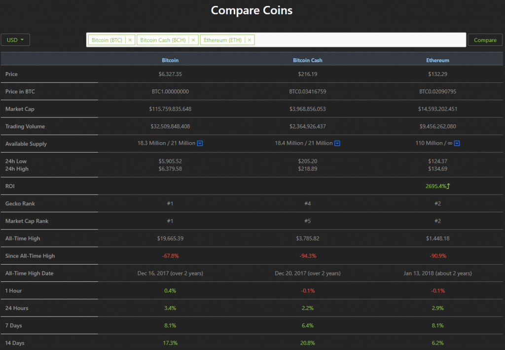 CoinGecko's Compare section