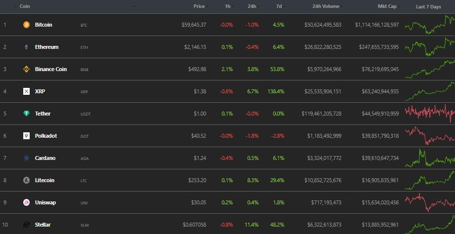 Итоги недели криптовалюты