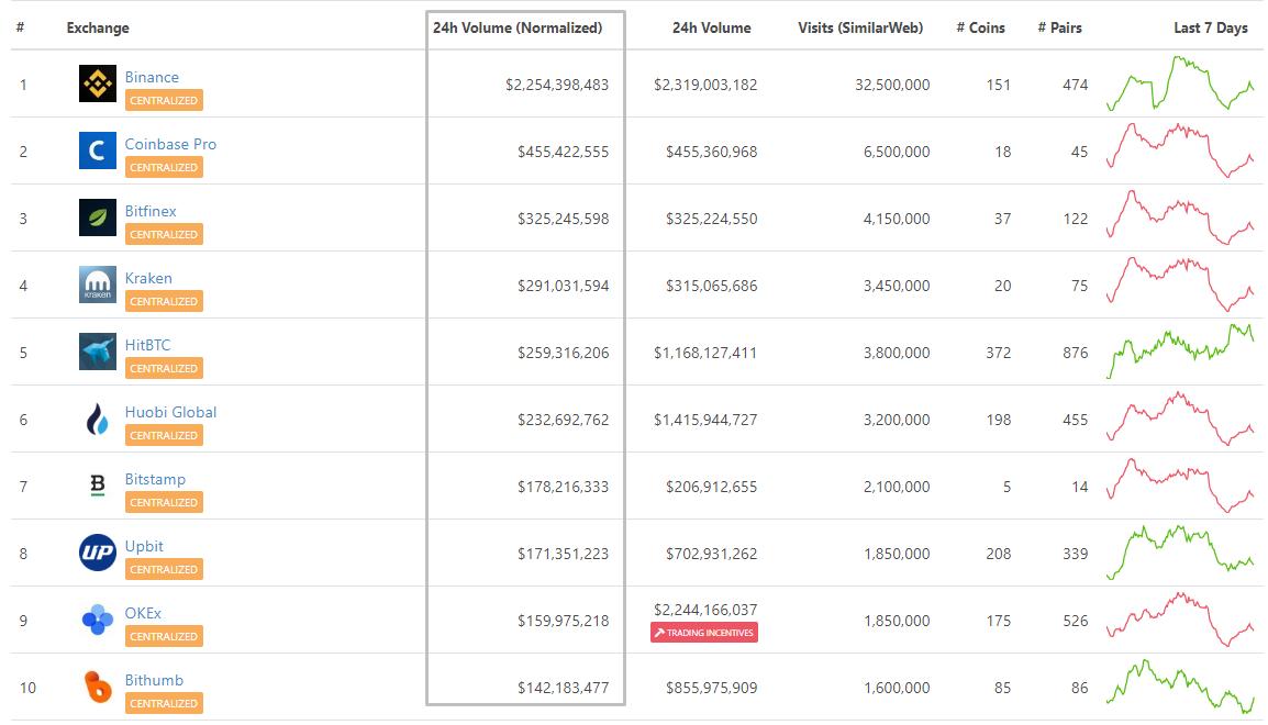 Раздутые объемы, плата за листинг и манипуляции: как малоизвестные биткоин-биржи оказываются в топе CoinMarketCap