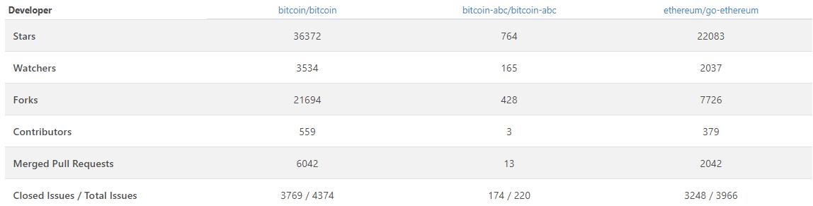 Цена биткоина просела за год на 83%