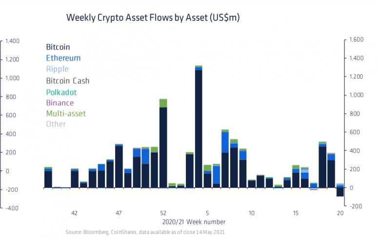 CoinShares зафиксировала рекордный отток средств из биткоин-фондов
