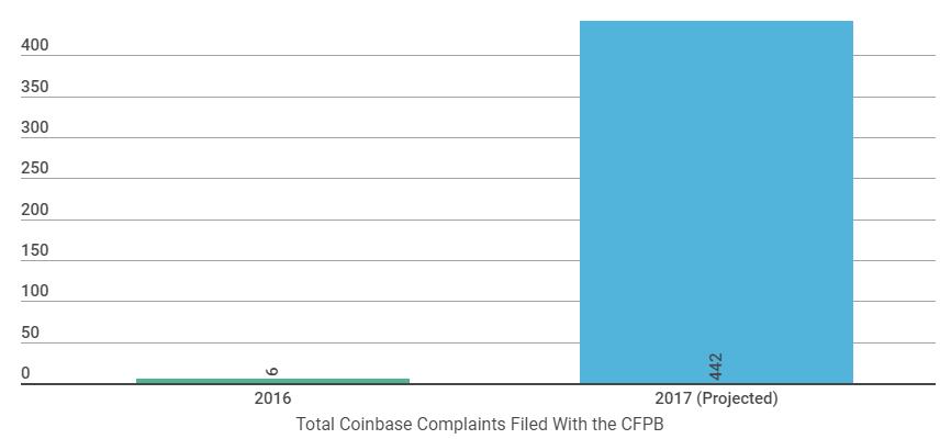 Исследование: число жалоб на работу Coinbase стремительно растет