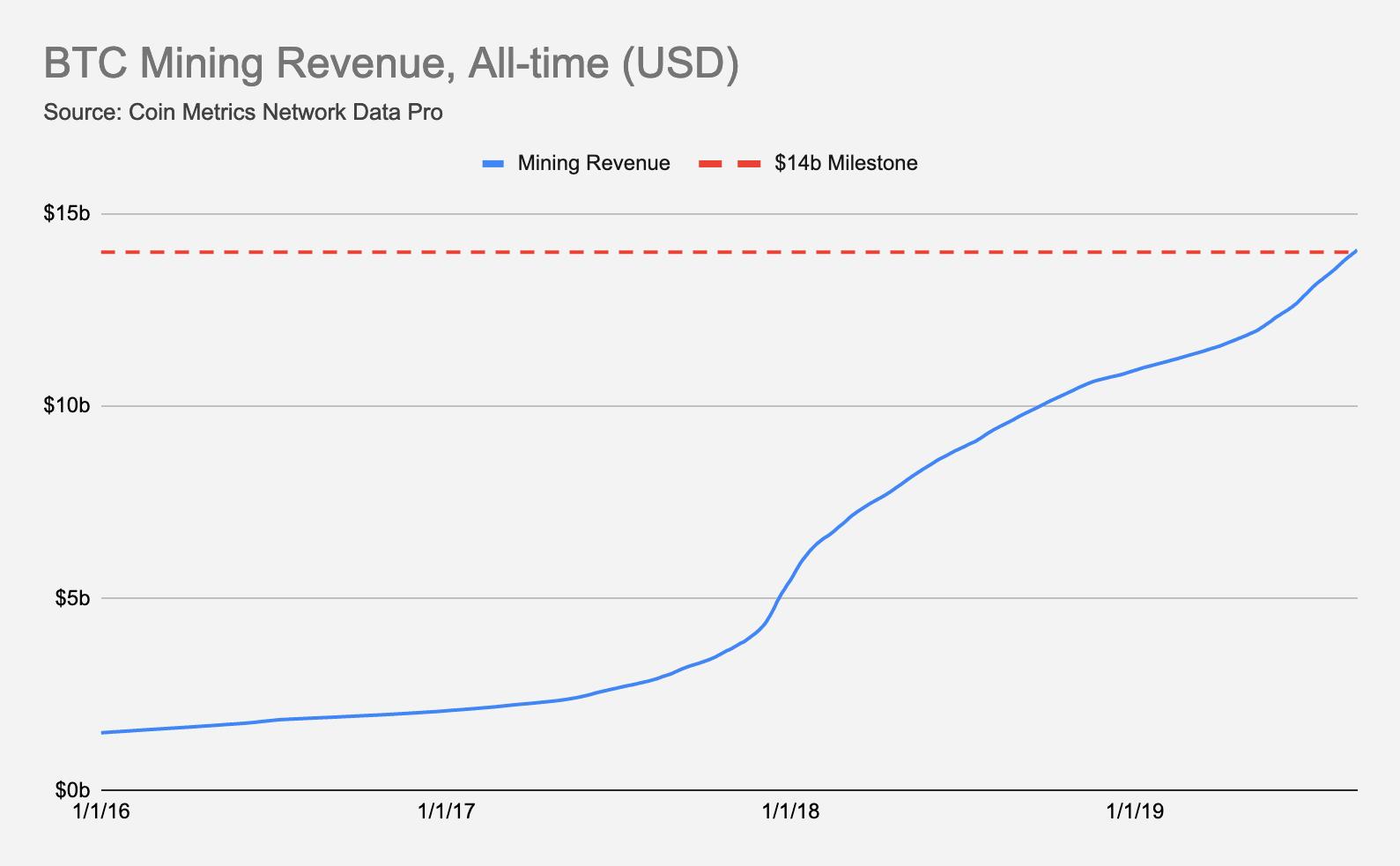 Цена биткоина преодолела отметку в $2000