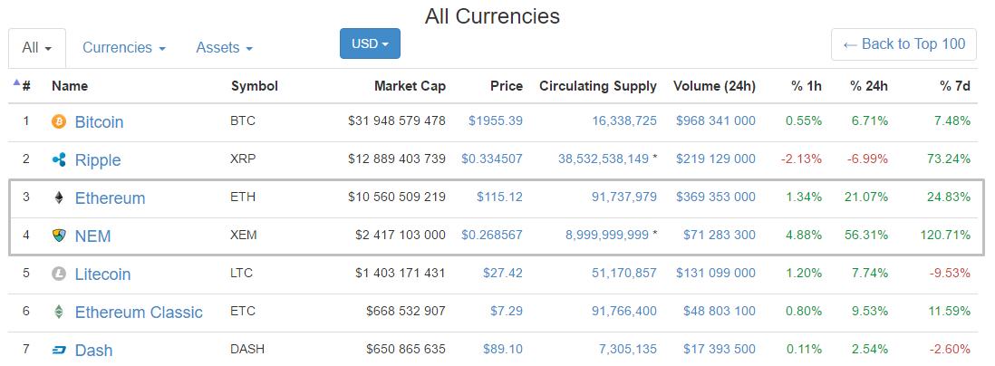 Цены Ethereum и NEM установили новые рекорды