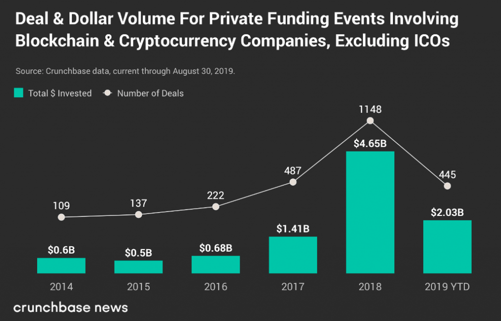 Private funding volume in blockchain and cryptocurrency companies, excluding ICOs