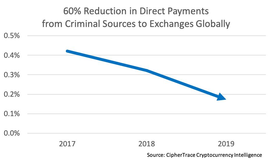 Cypher Trace Picture3 - LocalBitcoins и «российские» биржи назвали главной «прачечной» для черных биткоинов
