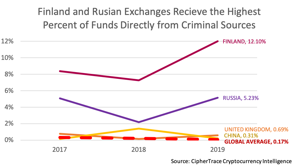 Share of funds crypto-exchanges received directly from criminal sources