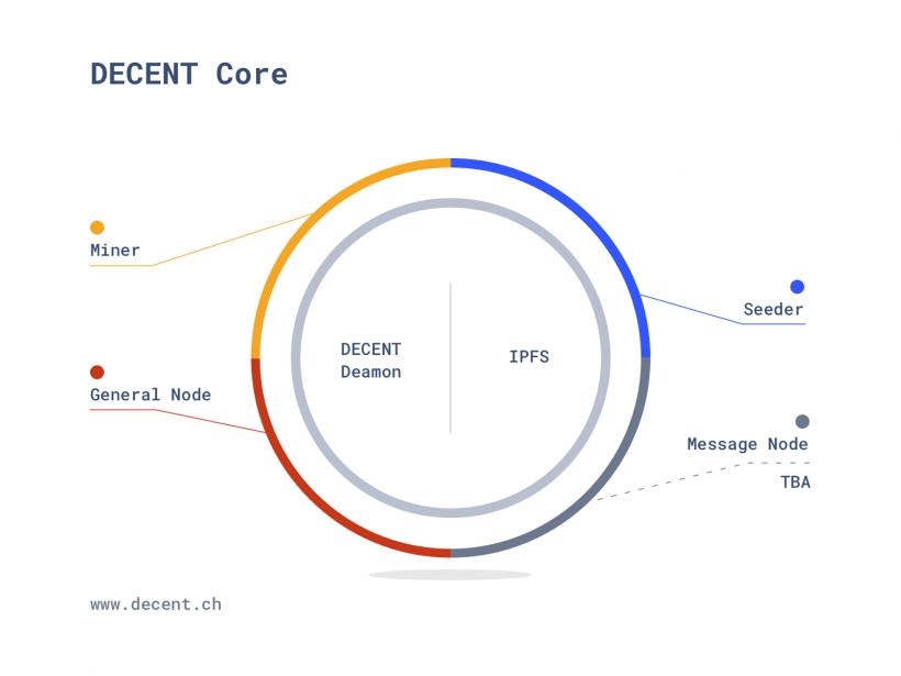 Матей Бода: DECENT — это нечто большее, чем просто приложение для распространения контента