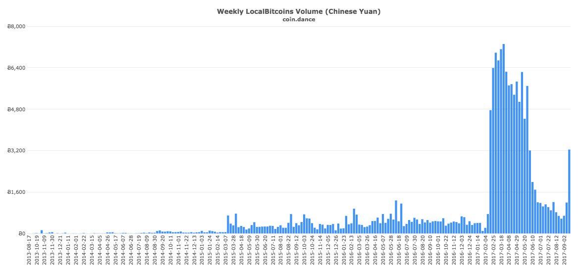 Великий китайский фаервол: биткоин вне закона или насколько верны последние слухи из Поднебесной