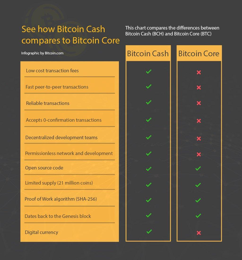 Заявление Block Explorer вывело противостояние биткоина и сторонников Bitcoin Cash на новый уровень