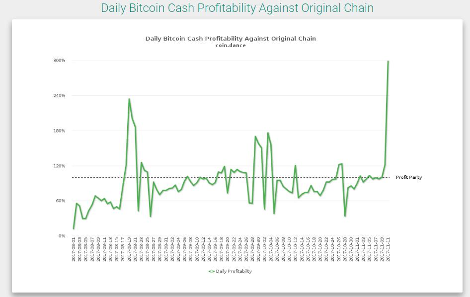 Курс Bitcoin Cash превысил $1403