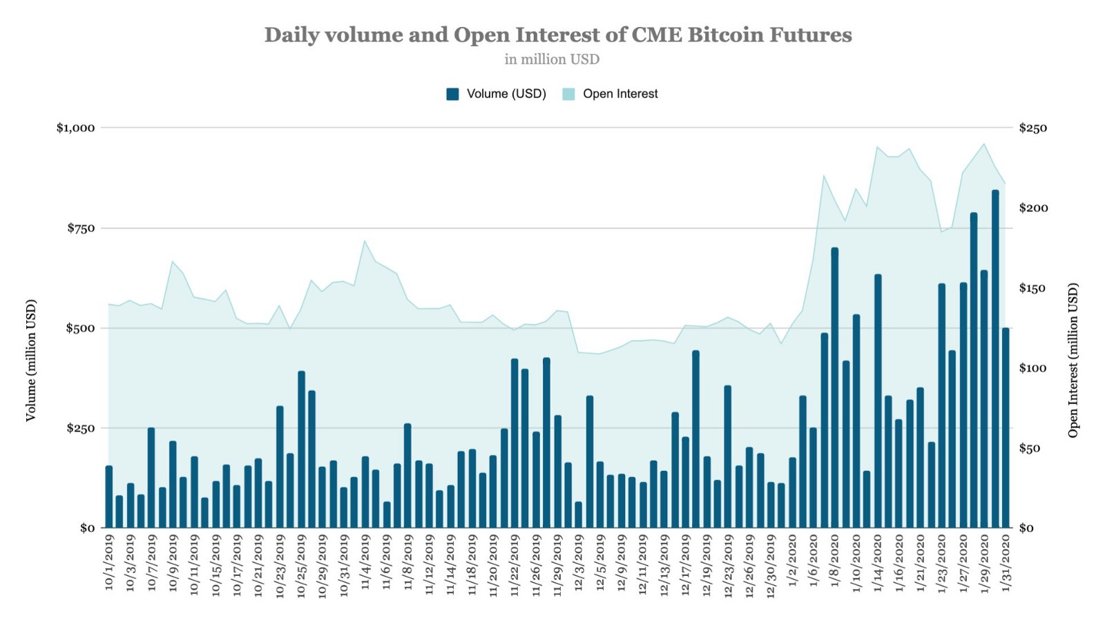 Daily volume and open interest of CME Bitcoin futures