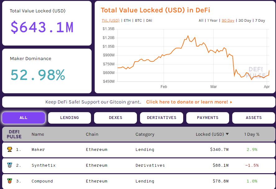 Coinbase инвестировала 1,1 млн USDC в DeFi-сервисы Uniswap и PoolTogether